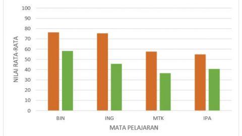 Perbandingan Nilai Rata-Rata UN SMP Surya Bangsa Dengan SMP Seprovinsi Banten 2017-2018